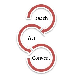 Reach Act Convert LeadSeed