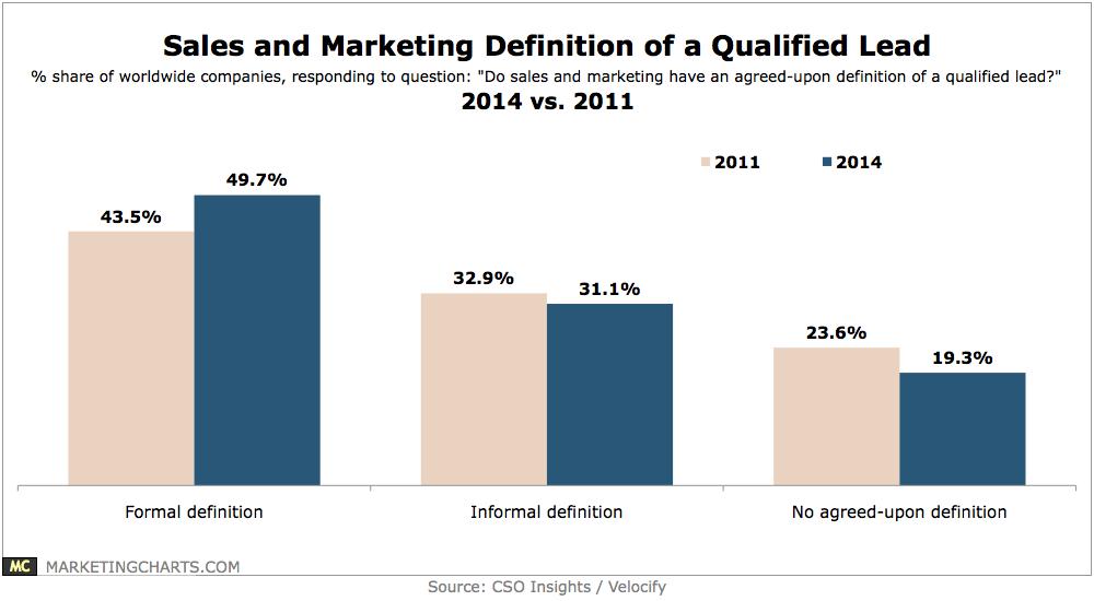 csoinsightsvelocify-sales-marketing-definition-qualified-lead-feb2014