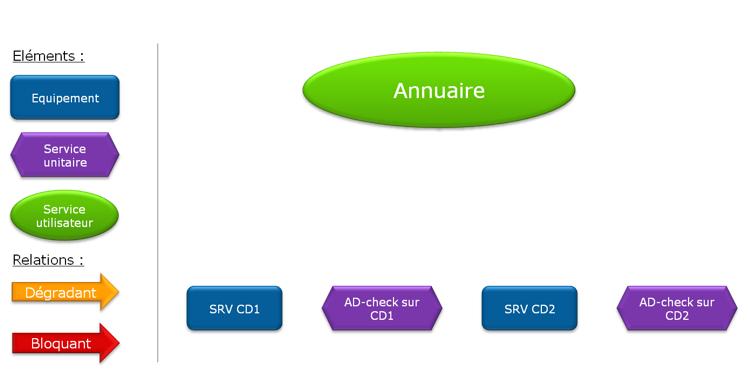 ServiceNav-ModelisationSUT2