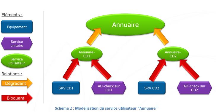 ServiceNav-ModelisationSUT4
