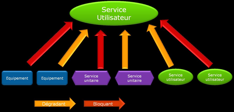 ServiceNav - liste des composants et impacts des services utilisateurs