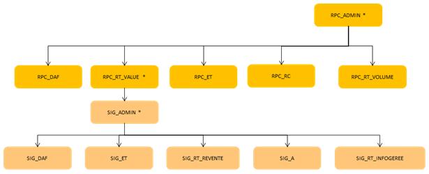 ServiceNav - roles utilisateur