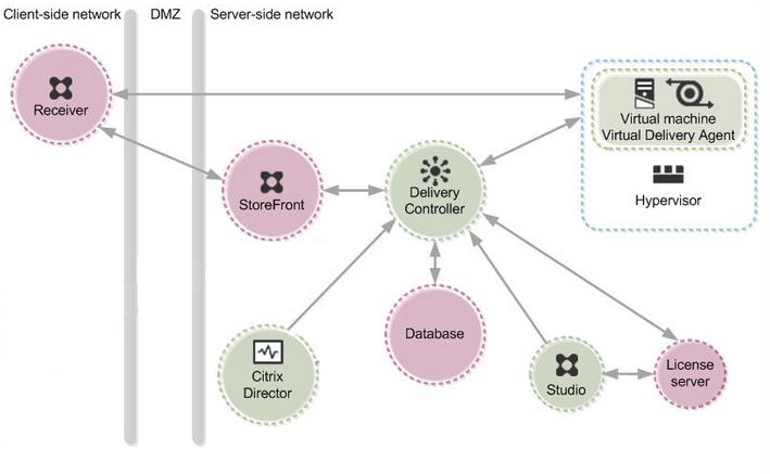 Citrix Architecture Diagram | Citrix 7 X Best Practices Servicenav