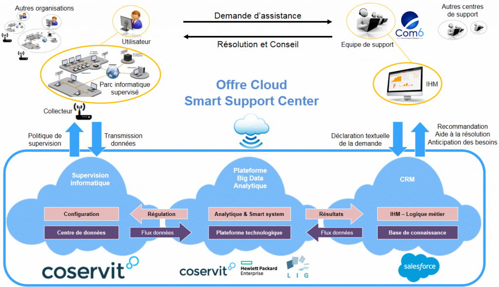 , Le projet Smart Support Center