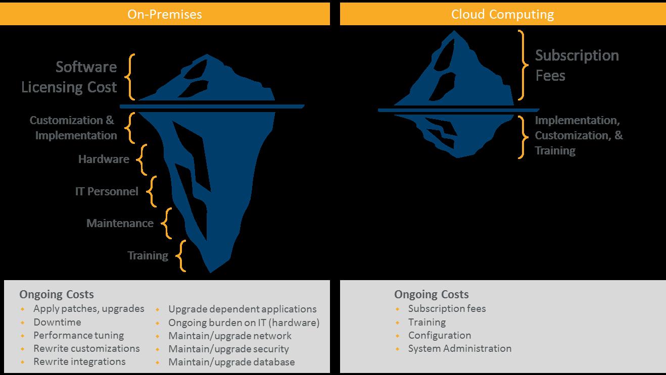 , SaaS ou On-Premise : Les coûts visibles contre les coûts cachés