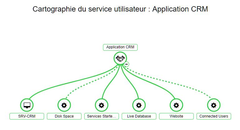 , Superviser une application Web avec ServiceNav