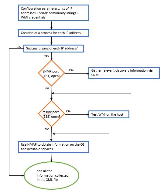 Using the Discovery feature of ServiceNav - ServiceNav