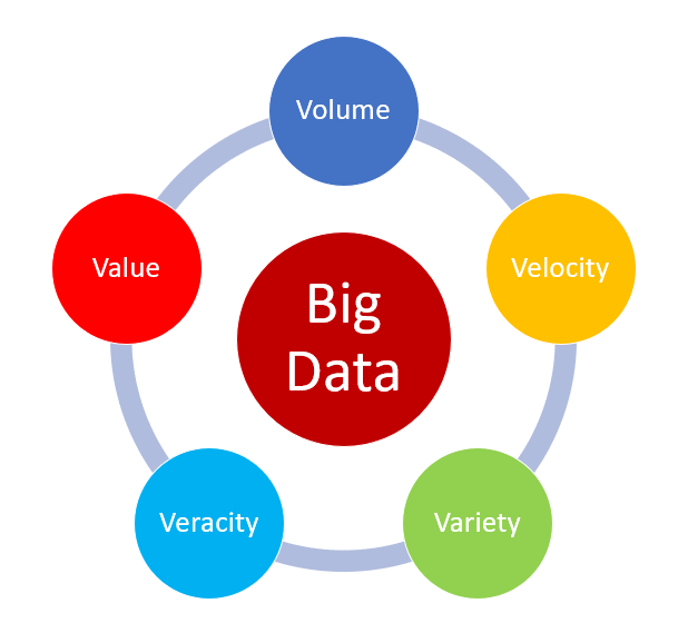 Big Data key Attributes