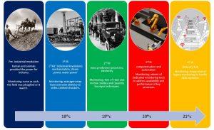 Evolution of industry