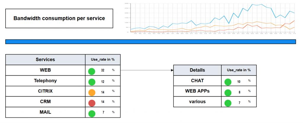 , Monitoring network traffic and targeting bandwidth usage