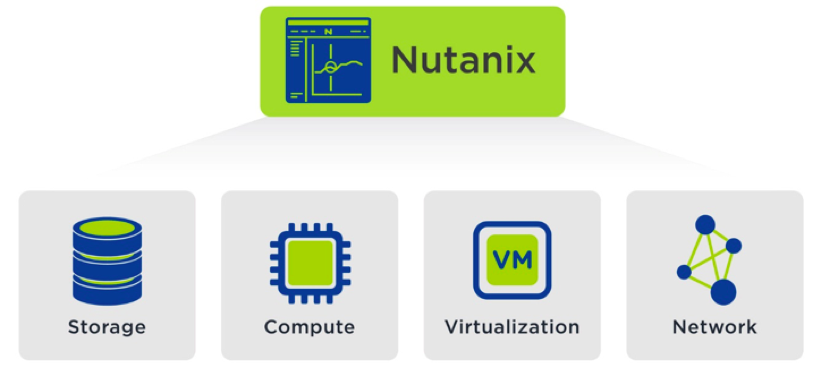 , Nutanix Services Weather