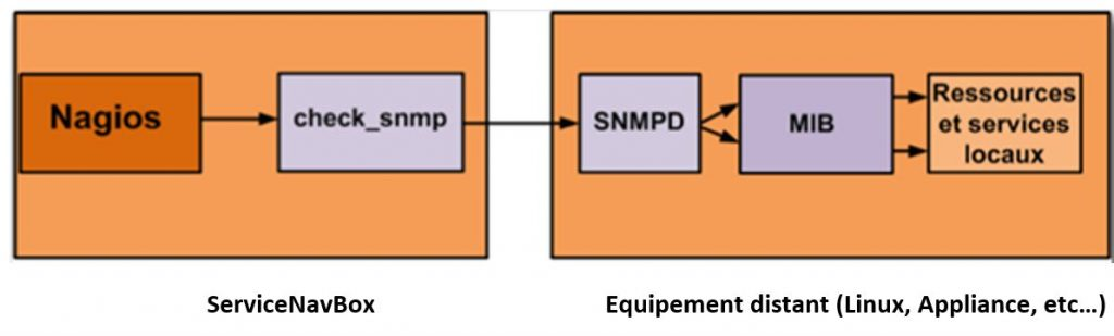 , Monitoring your equipment with SNMP</trp-post-container >