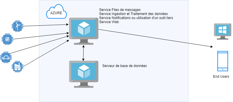 , Cloud and IT supervision