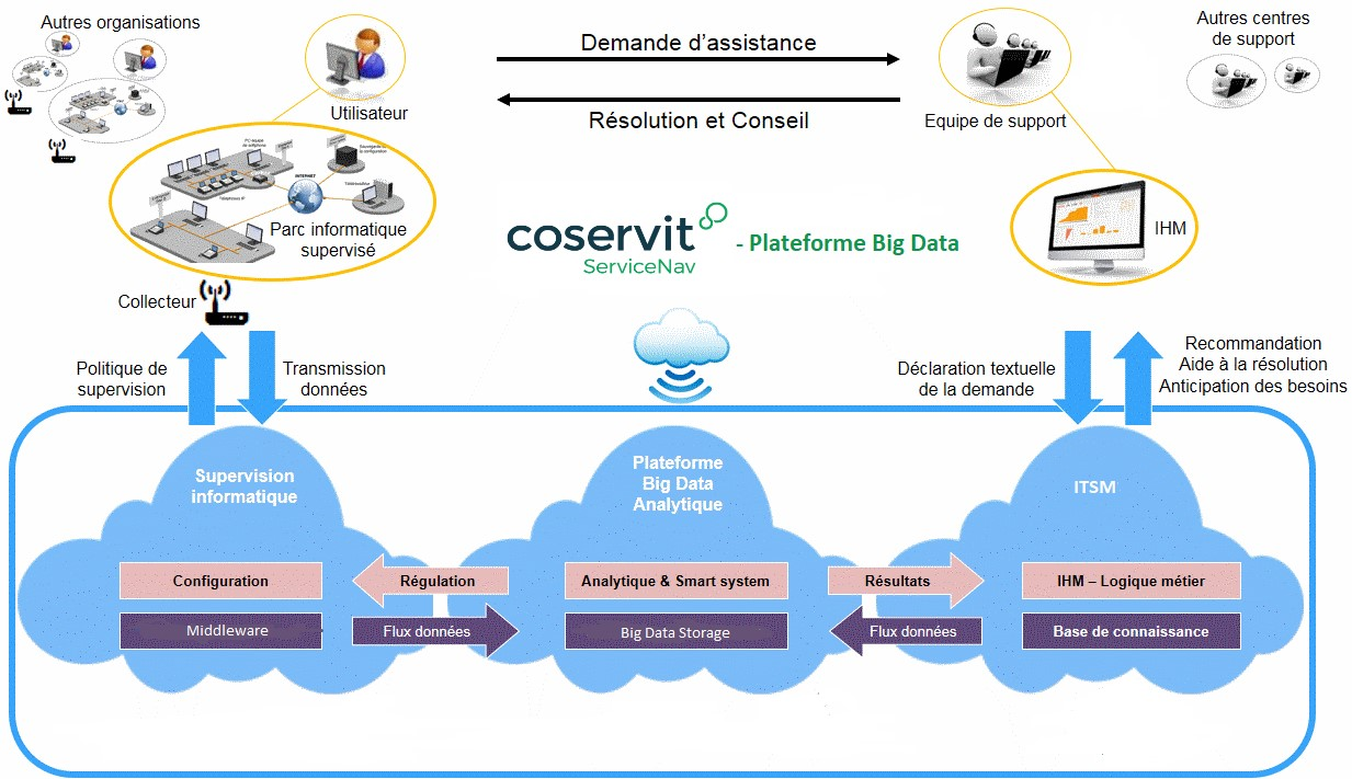 architecture-plateforme-servicenav-big-data